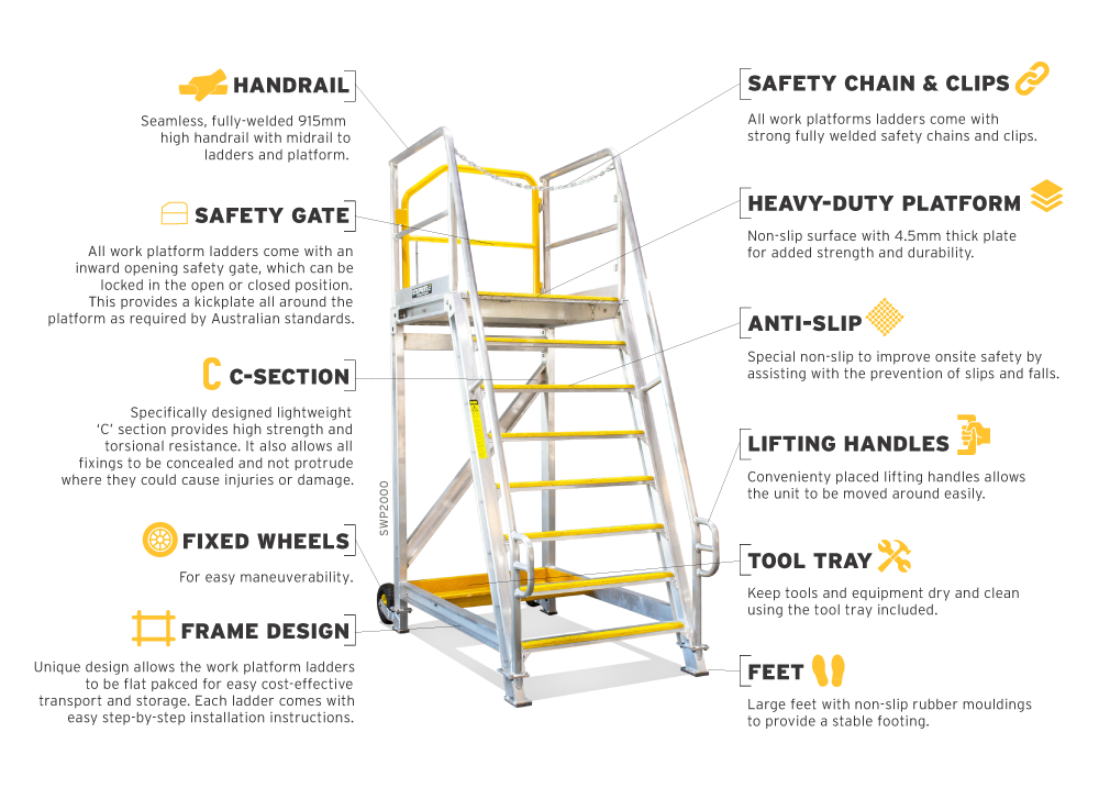 Steprite Standard Safety Access Platform - Features Infographic