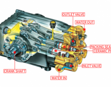 Pressure Washer Pump Breakdown with Components Labelled